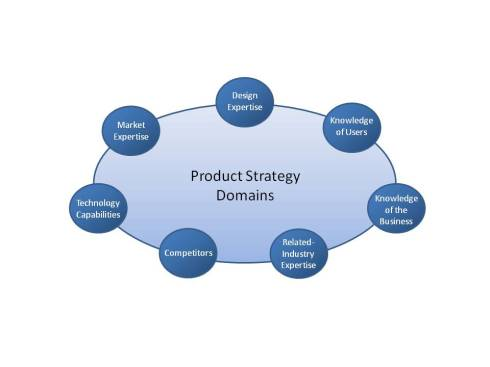 The Seven Domains of Product Strategy